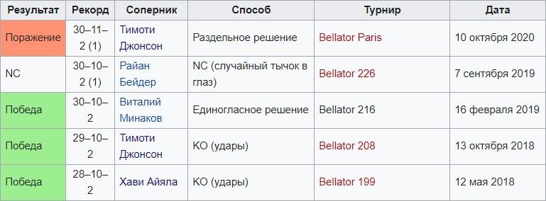 Емельяненко